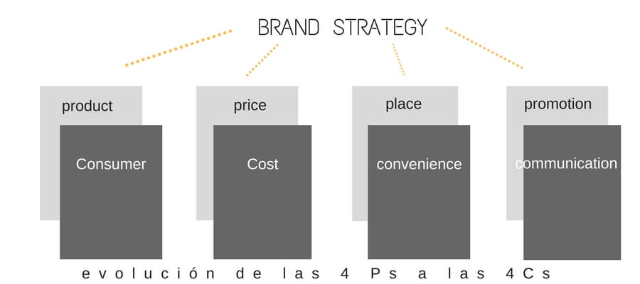 4Ps del marketing en un plan de marketing