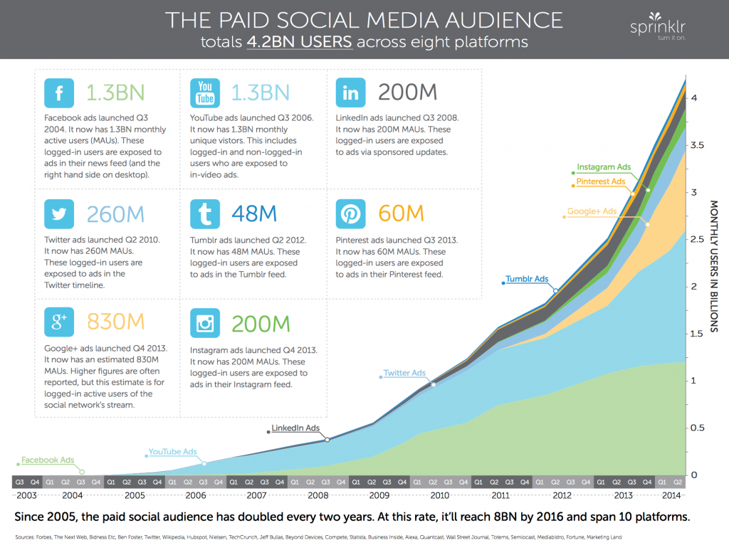 social media paid analítica