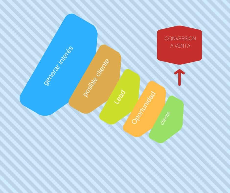 plan de marketing: objetivos, estrategias, tácticas, métricas