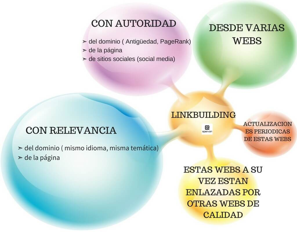 linkbuilding marketing online