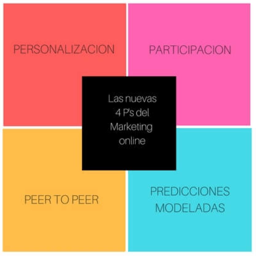 4 p's del marketing- plan de marketing