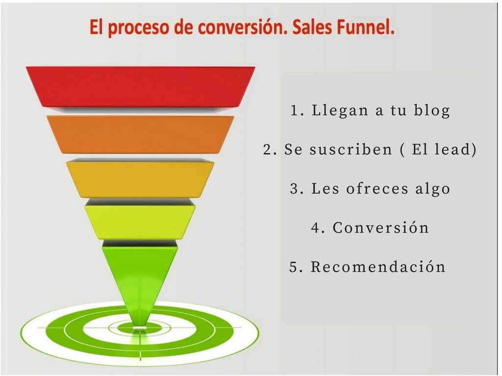 funnel plan marketing tácticas