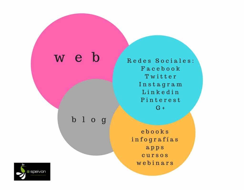 social media analítica medios propios