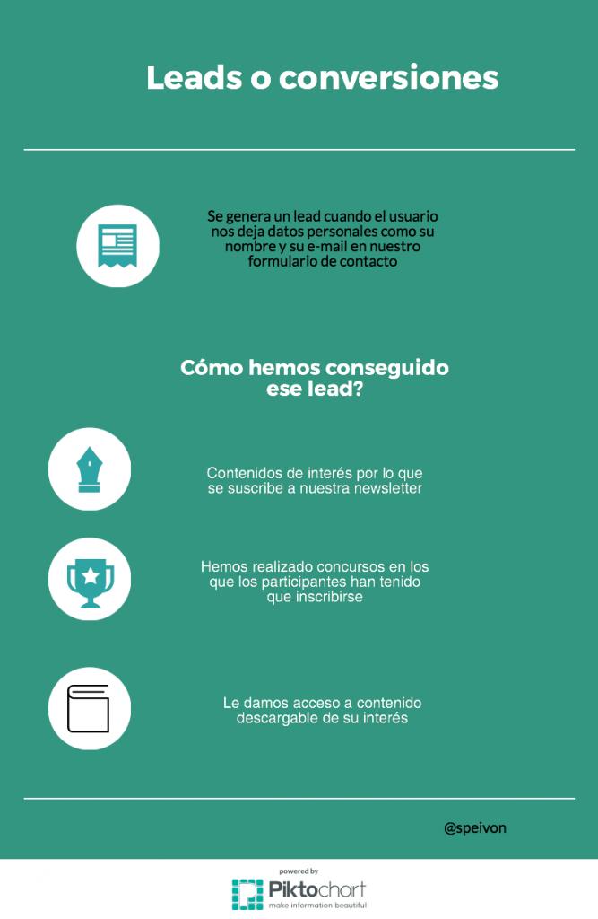 infografía leads social media
