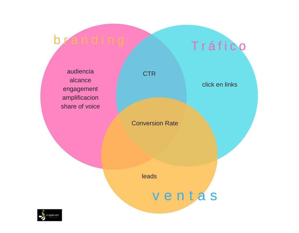 objetivos campañas socialmedia