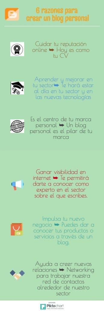 Infografía 6 razones para crear un blog personal
