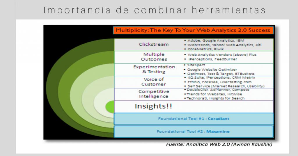 conceptos analítica web