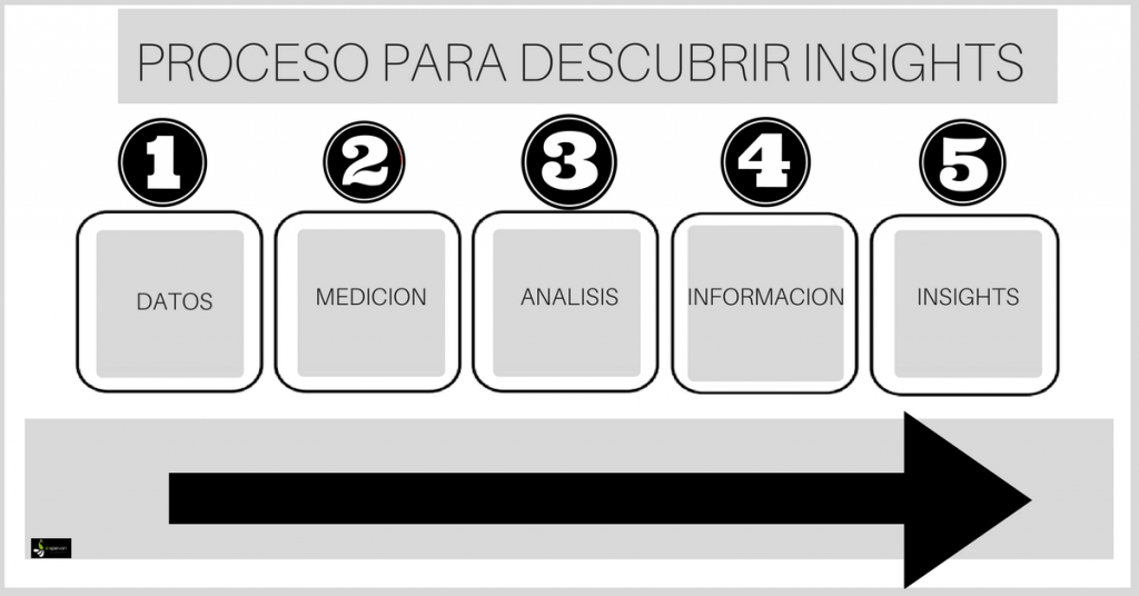 Insights guia de Analítica Web