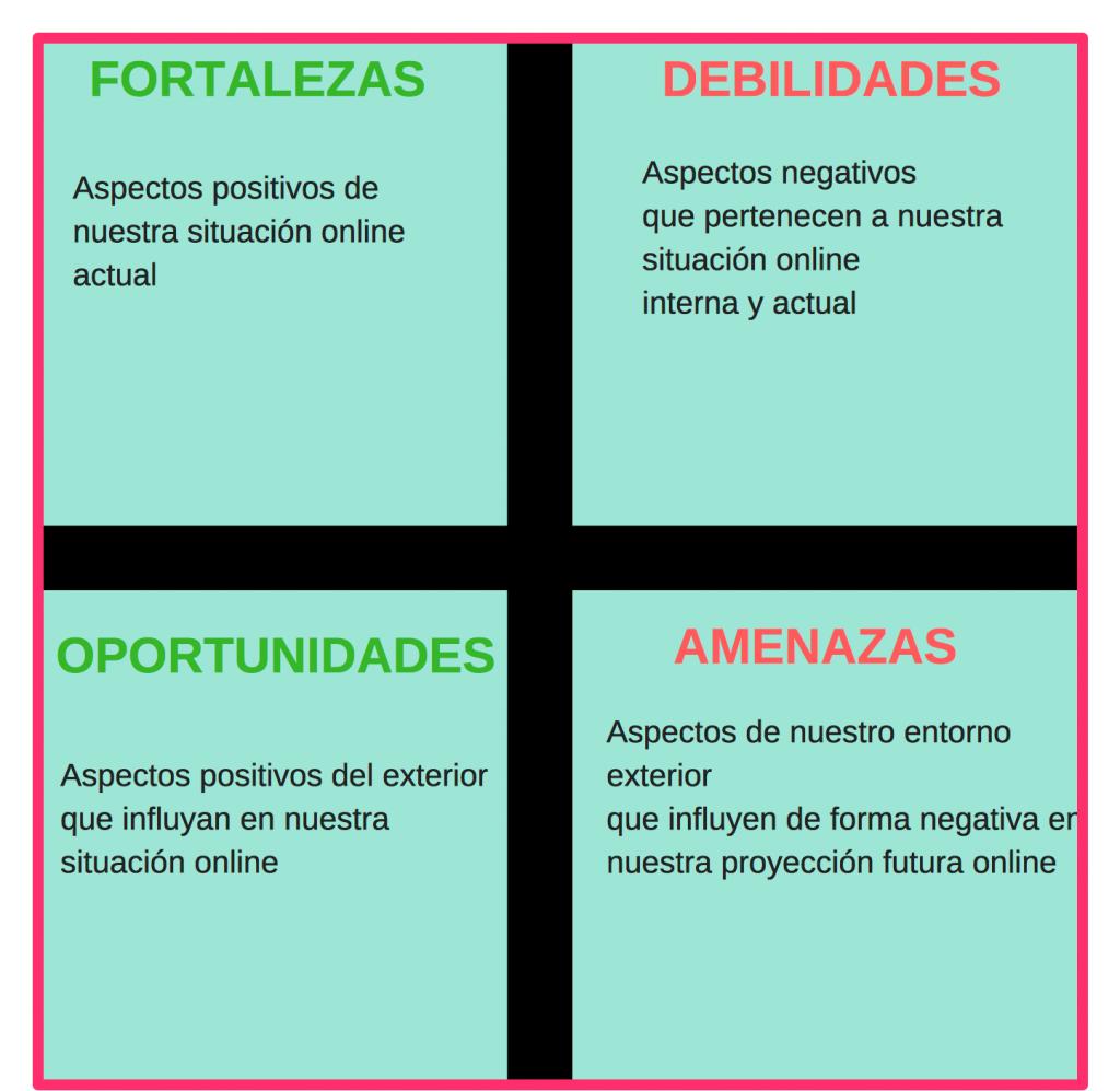 Análisis Dafo Plan Social Media