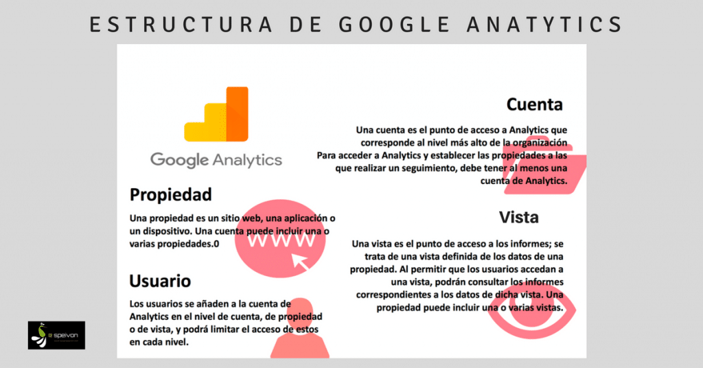 estructura de Google Analytics
