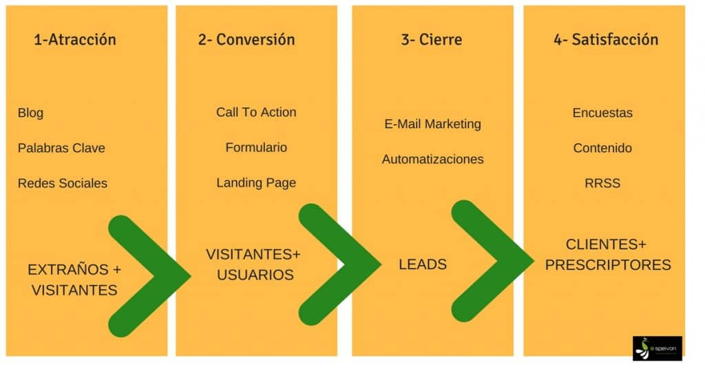 fases del Inboud Marketing