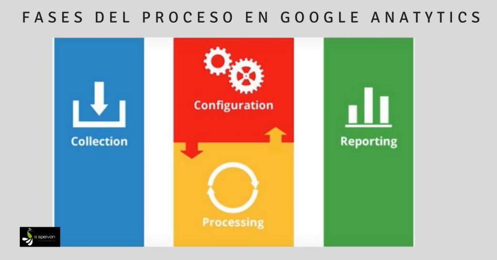Fases del proceso Google Analytics
