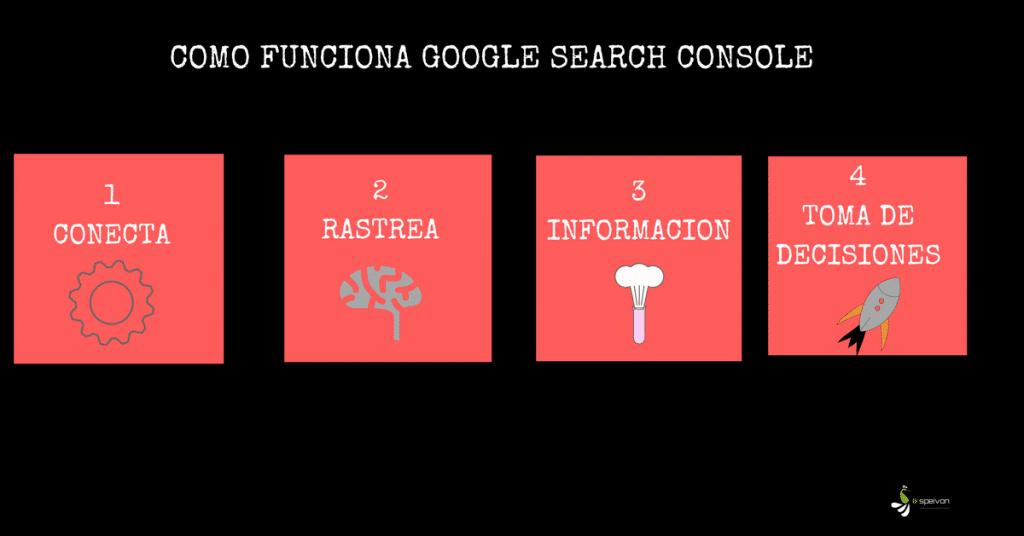 Funcionamiento Google Search Console