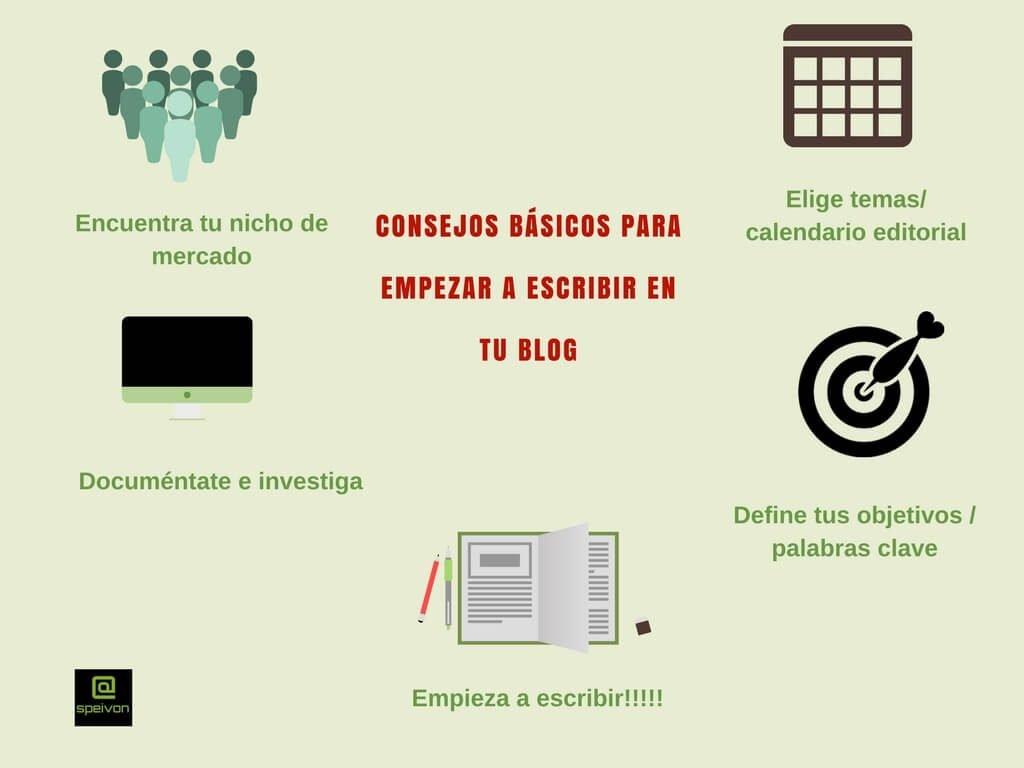 como-crear-un-blog-infografía