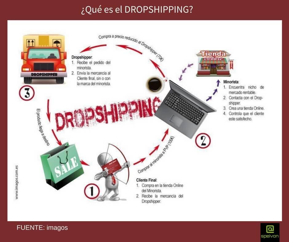 comercio electrónico-dropshipping