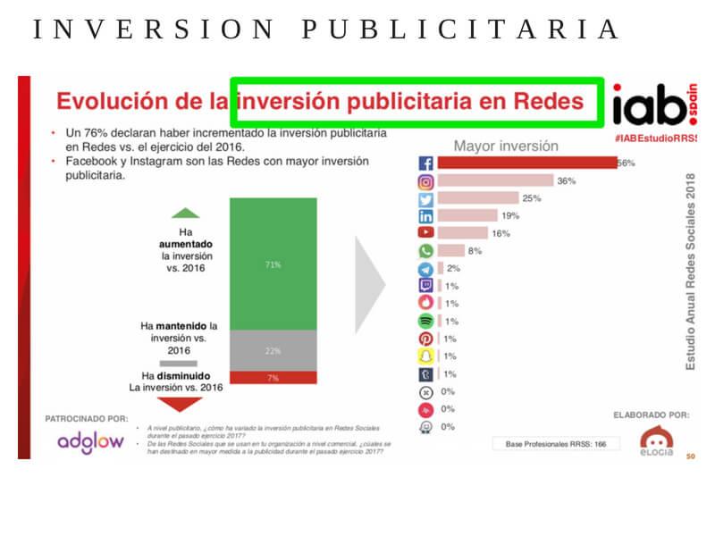 Las redes sociales e inversión publicitaria