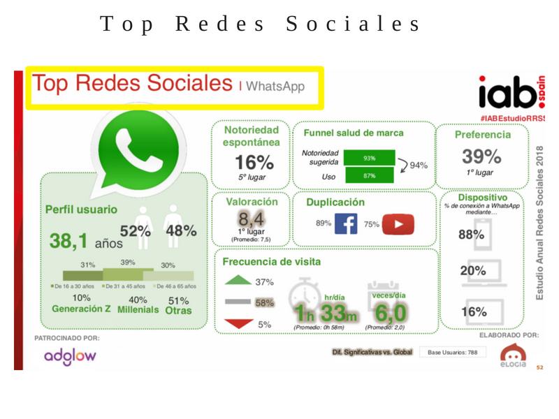 Las redes sociales- top redes