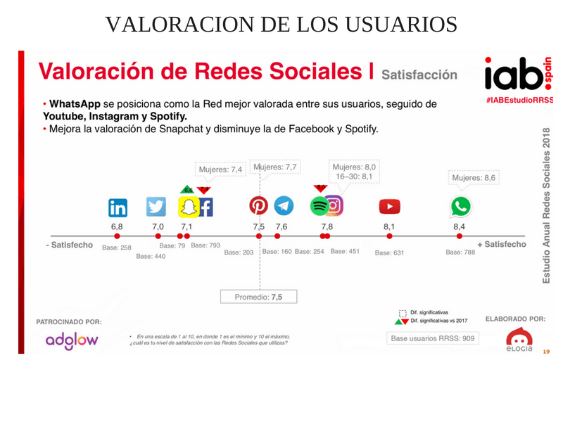las redes sociales-valoración de los usuarios